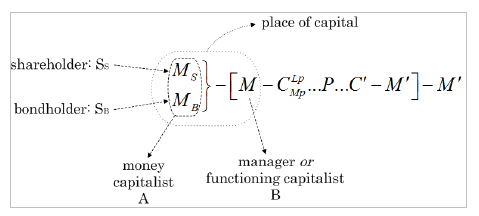 capitalist mode of production pdf